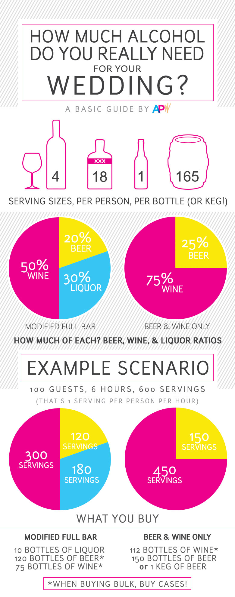 How much booze do you really need to buy? - Crown Point Catering